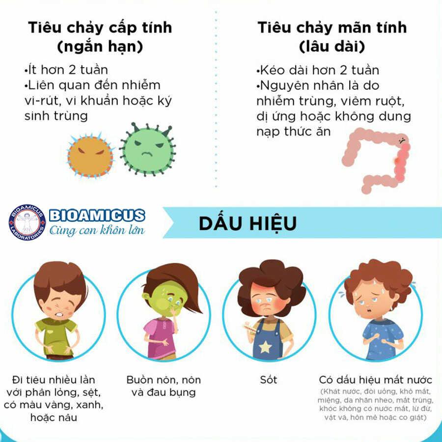 Dấu hiệu tiêu chảy ở trẻ